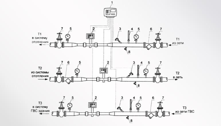 Стандартная схема узла учета